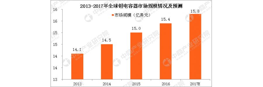 中国钽电容器市场供需分析及预测